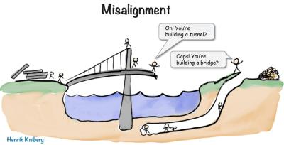 Misalignment