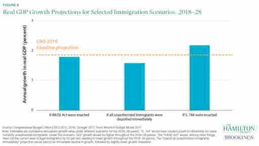 Real GDP growth projections for selected immigration scenarios