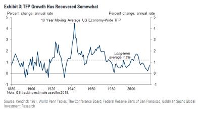 TFP growth, 1880-2018