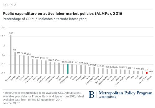 Public exposure on active labor market policies, 2016