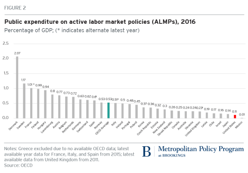 Public exposure on active labor market policies, 2016