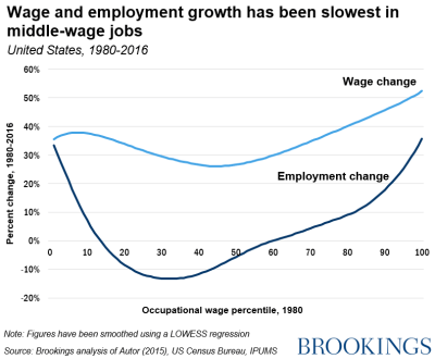 Wage and employment growth has been the slowest in middle-wage jobs