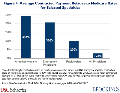 Figure 4. Average contracted payment relative to Medicare rates for selected specialties
