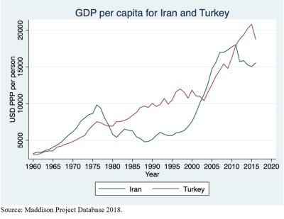 GDP per capital for Iran and Turkey