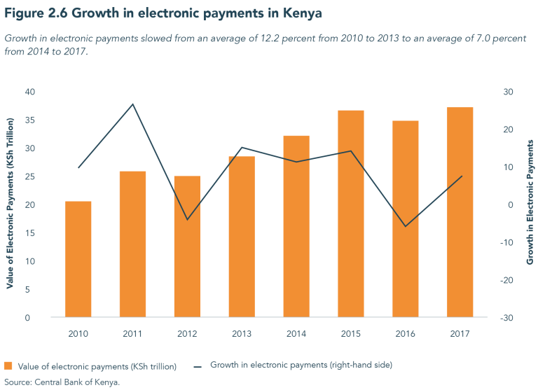 Figure 2.6 Growth in electronic payments in Kenya