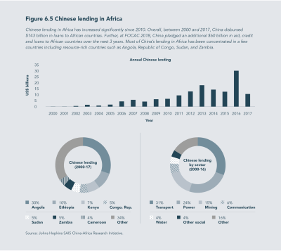 Figure 6.5 Chinese lending in Africa