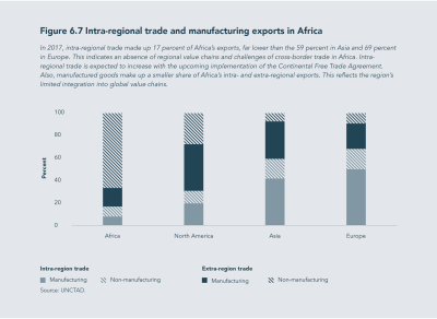Figure 6.7 Intra-regional trade and manufacturing exports in Africa