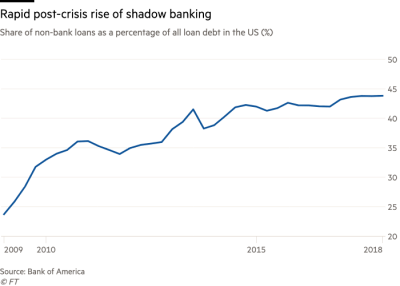 Rapid post-crisis rise of shadow banking