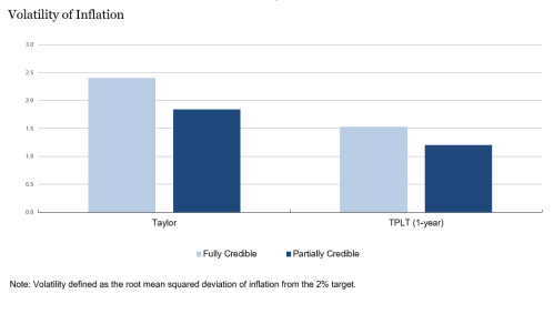 volatility of inflation