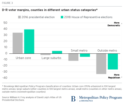 D-R voter margins, counties in different urban status categories