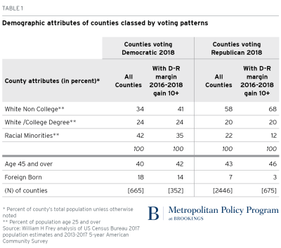 Demographic attributes of counties classes by voting patterns