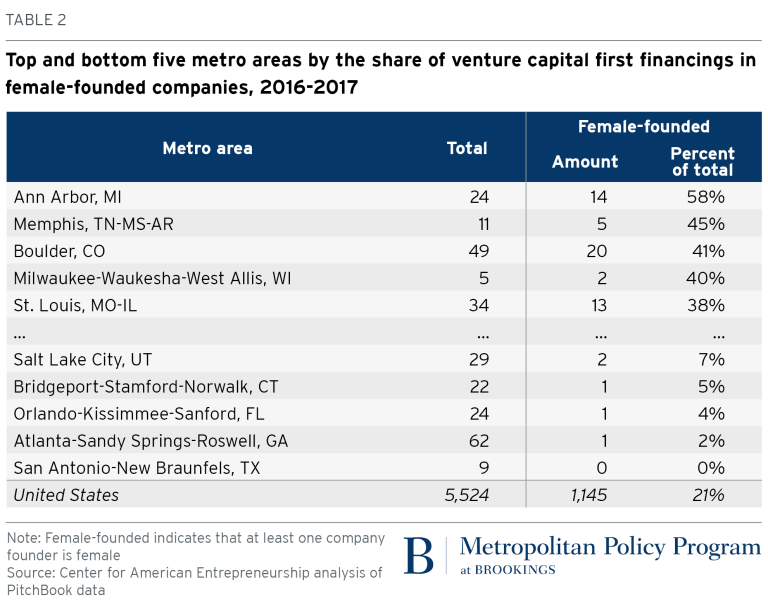 Top and bottom metro areas by the share of venture capital first financings in female-founded companies 2016 - 2017
