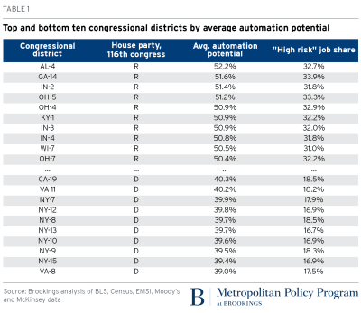 Top and bottom ten congressional districts by average automation potential