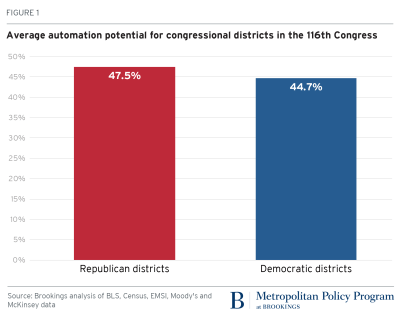 average automation potential for congressional districts in the 116th congress