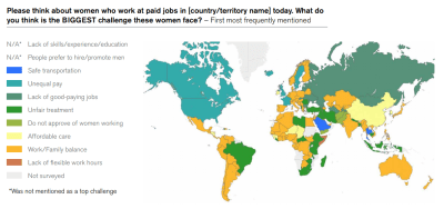 Figure 2. Barriers to women's labor force participation