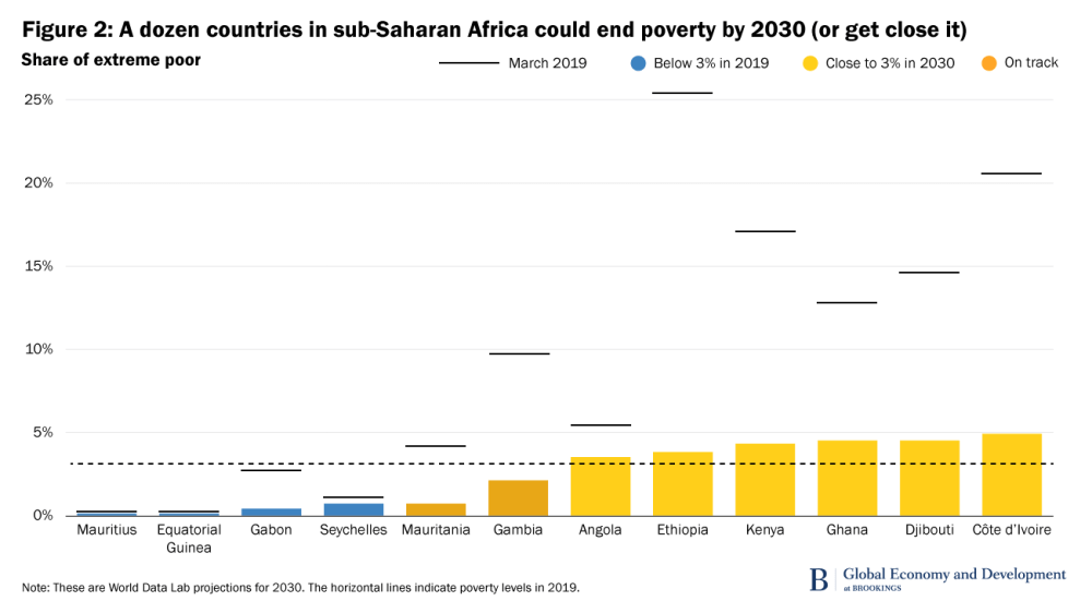 Figure 2. A dozen countries in sub-Saharan Africa could end poverty by 2030 (or get close it)