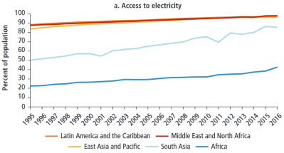 Figure 1. Access to electricity in sub-Saharan Africa