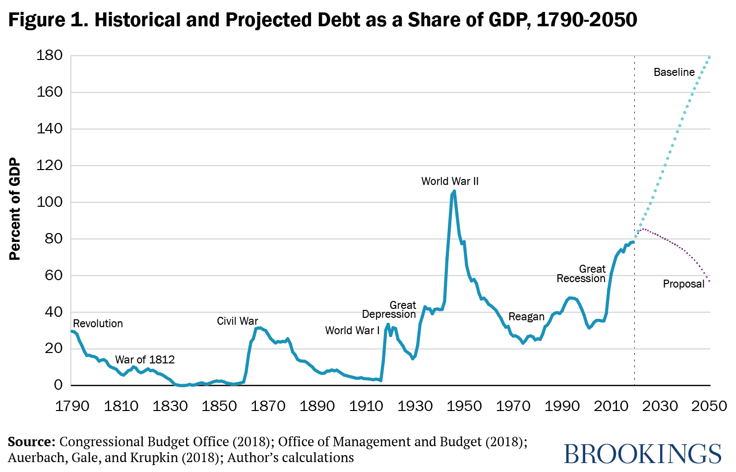 Figure 1. Historical and Projected Debt as a Share of GDP, 1970-2050
