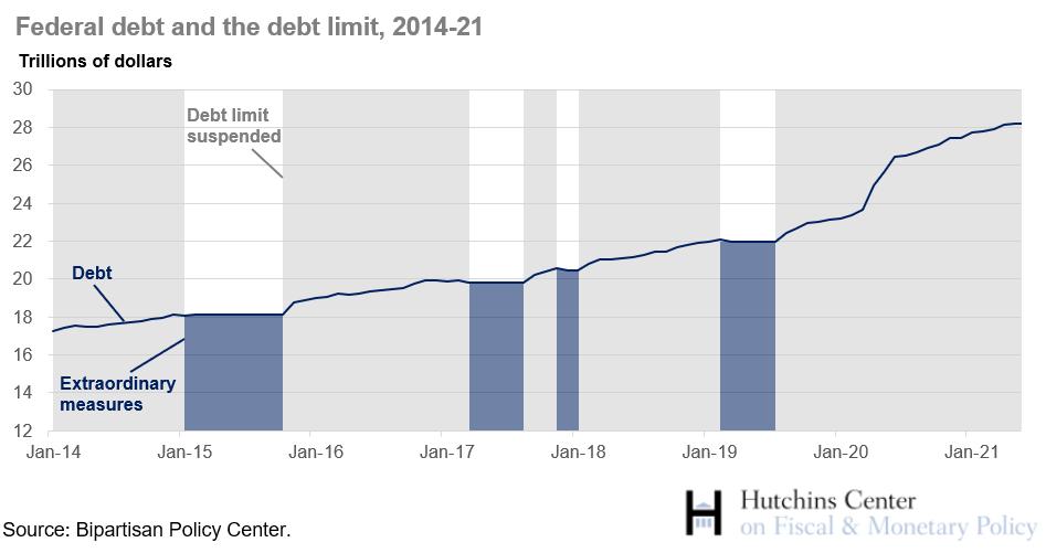 federal debt and debt limit, 2014-21