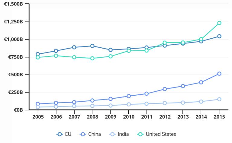 Figure 2 IT service output of 4 economies, 2005-2015