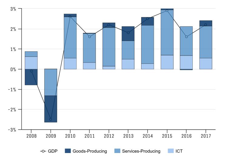 Figure 5 Industry contributions to changes in real gross domestic product