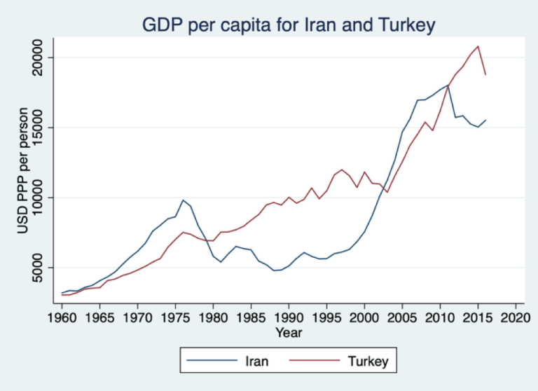 Figure 2. GDP per capita in Iran and Turkey, in Purchasing Power Parity U.S. dollars