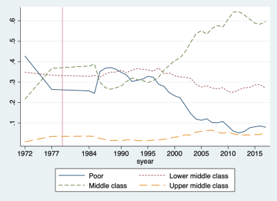 Figure 3. The share of income classes in Iran, 1972-2017