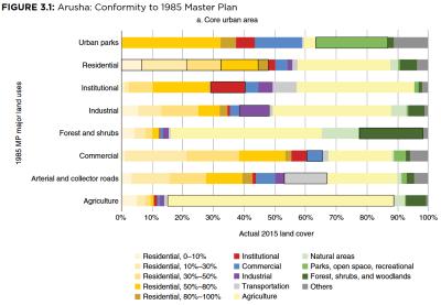 Arusha: Conformity to 1985 Master Plan