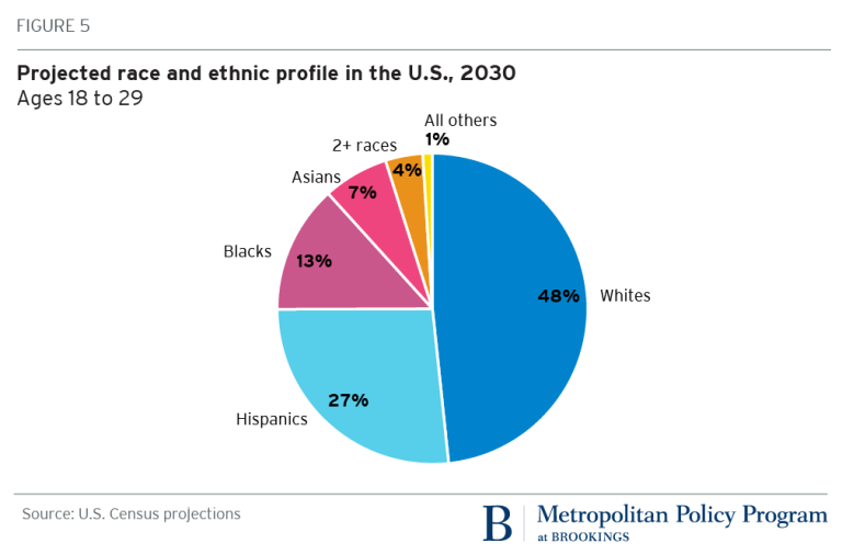 Projected race and ethnic profile in the U.S., 2030