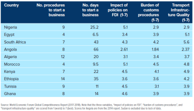Figure 1: Comparison across indicators of challenges of doing business in Africa's top consumer markets