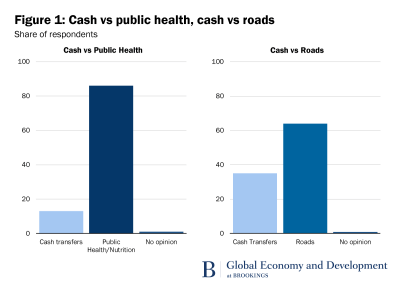 Figure 1: Cash vs public health, cash vs roads