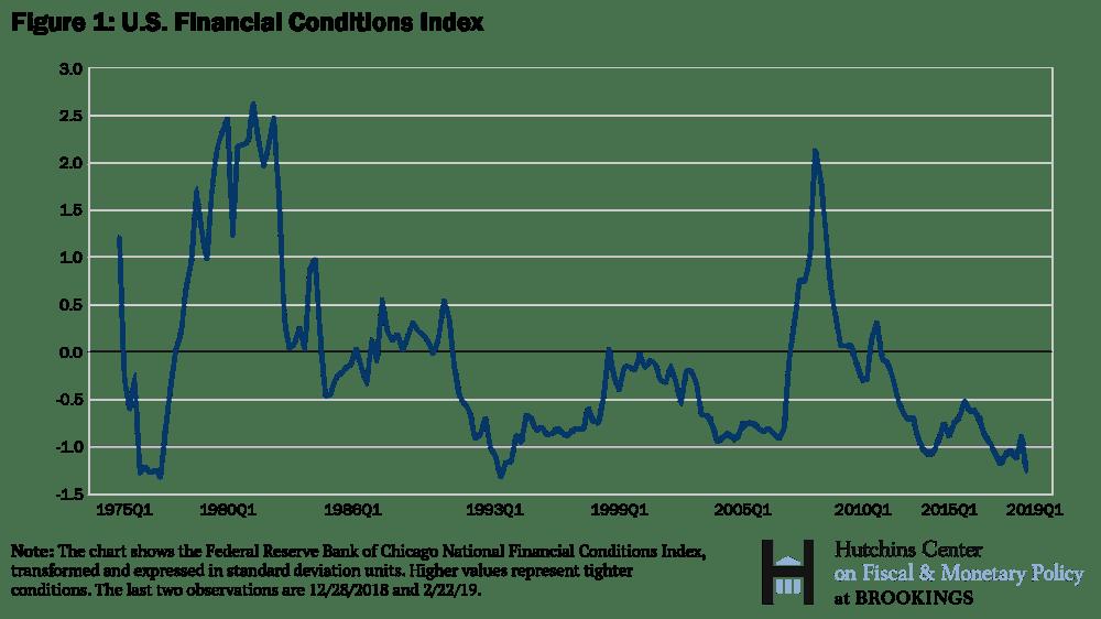 Chỉ số điều kiện tài chính của Mỹ