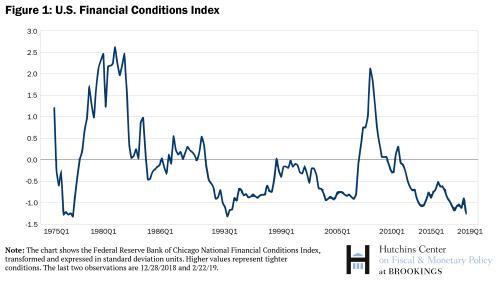 US Financial Conditions Index