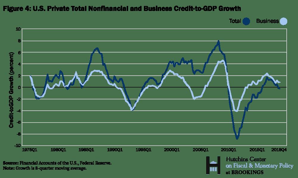 Tổng tăng trưởng tín dụng phi tài chính và kinh doanh của Hoa Kỳ