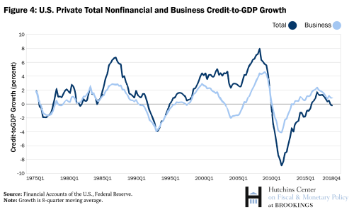 US Private Total Nonfinancial and Business Credit-to-GDP Growth