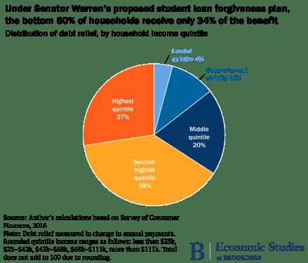 E Warren Distribution of benefit