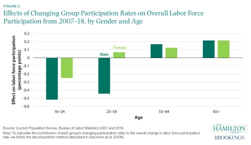 Effects of changing group participants on overall LFPR, 2007-18