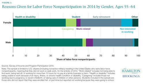 reasons for leaving labor force by nonparticipants, 2014