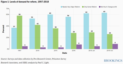 Figure 1 Levels of demand for reform 1997-2018
