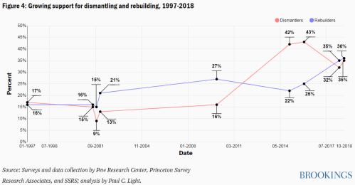 Figure 4 Growing support for dismantling and rebuilding, 1997-2018