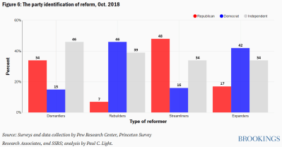Figure 6 The party identification of reform Oct. 2018