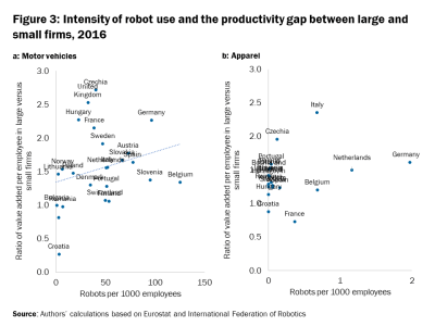 Intensity of robot use and the productivity gap between large and small firms, 2016