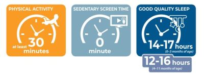 WHO guidelines on screen time for children