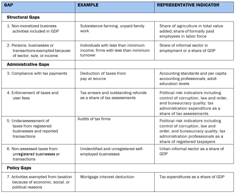 Measures of the gaps between revenue capacity and effort