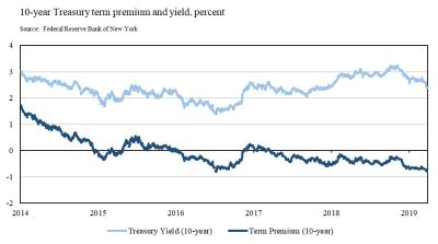 10-year Treasury term premium and yield, percent