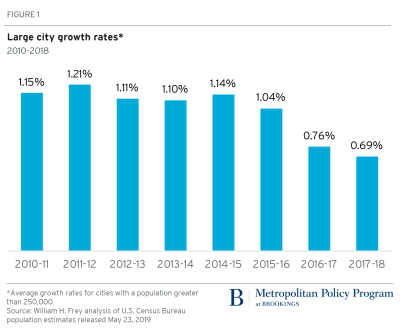 Large city growth rates