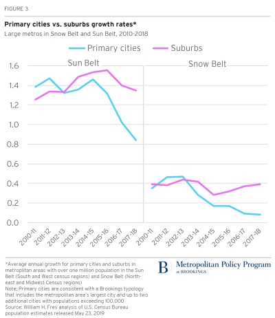 Primary cities vs. suburbs growth rates