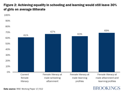 Figure 2: Achieving equality in schooling and learning would still leave 30% of girls on average illiterate