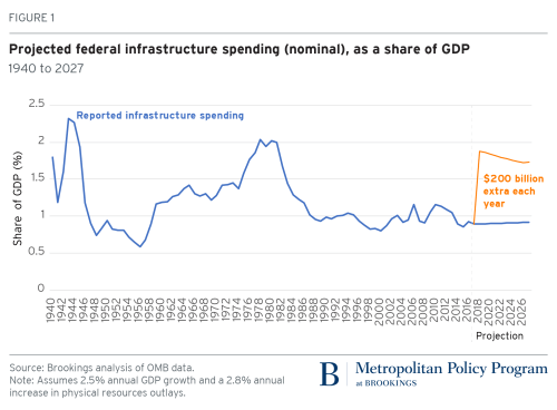 Projected federal infrastructure spending (nominal) as a share of GDP