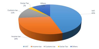 Share of tax dispute applications lodged at TAT by tax head (2008-2016)